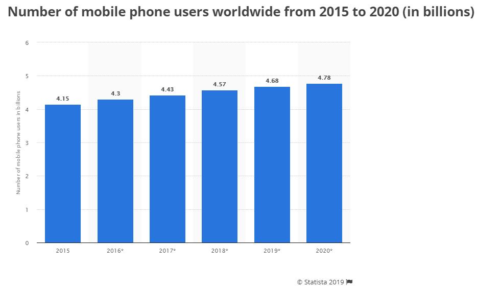 Mobile Phone User Statics